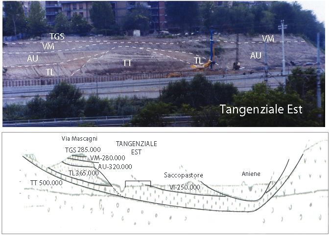 tangenziale roma